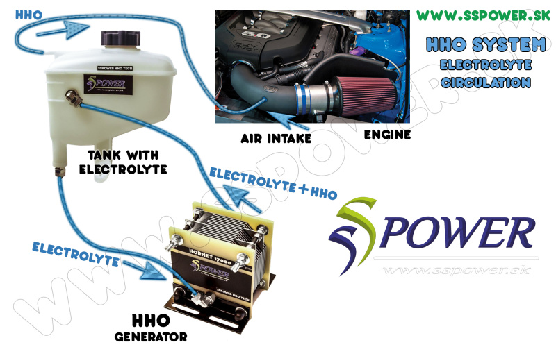 HHO wiring schceme - electrolyte